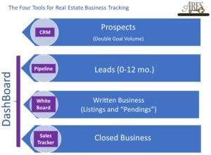 4 Tools of Real Estate Business Tracking